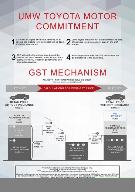 UMW将把GST节省的开销回馈予消费者!