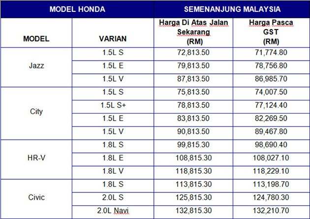 Honda公布征收GST后车款的新价格