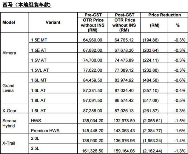 配合消费税陈唱汽车调降日产汽车价格