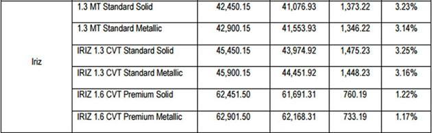 Proton公布期下车款最新售价