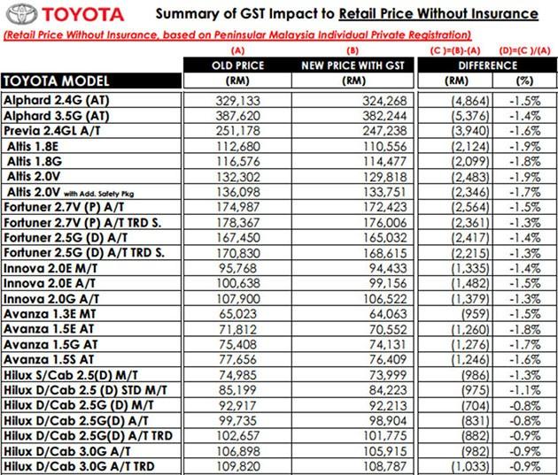Umw公布旗下Toyota与Lexus最新售价
