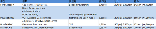 未上市先轰动,Mazda CX-3