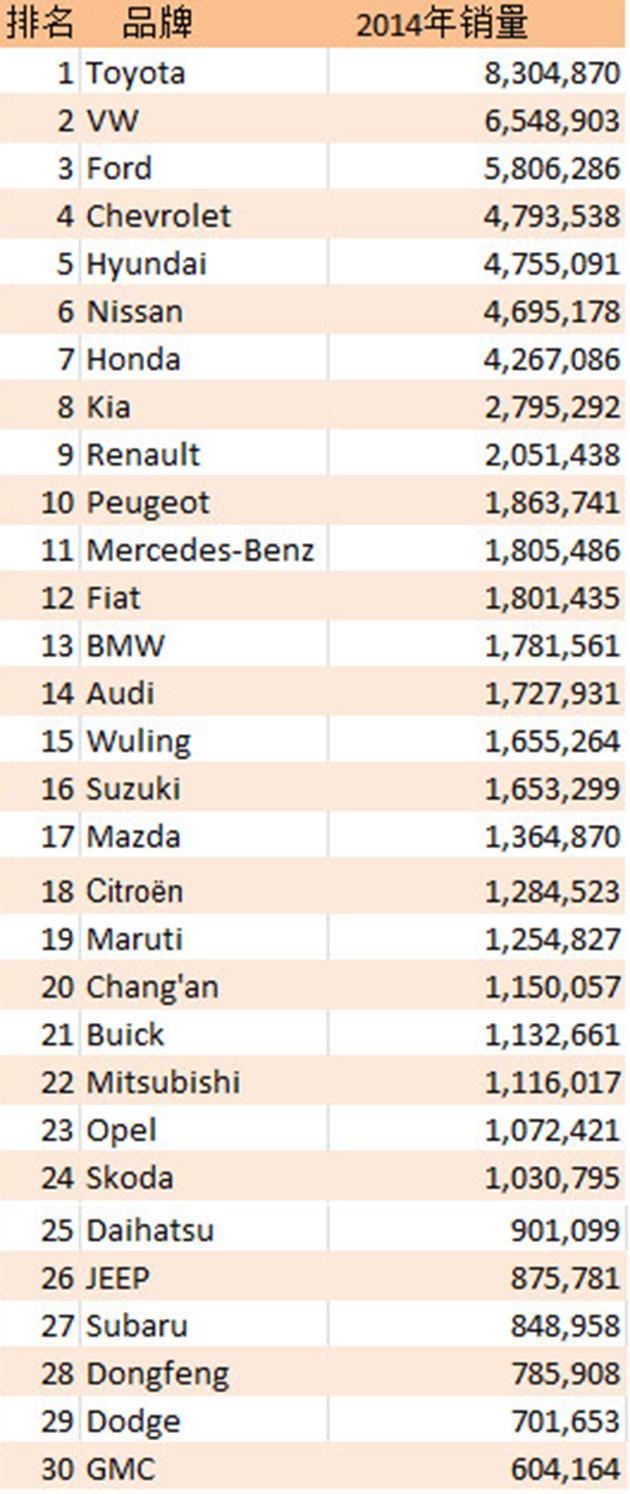 2014年全年汽车品牌销量,Toyota远超VW!