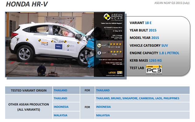 Honda HR-V在Asean NCAP测试中获得5星!