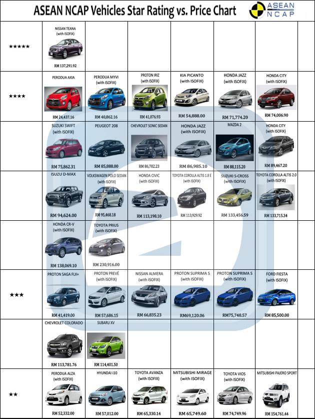 Asean Ncap发布完整成绩,Proton Iriz成为最便宜5星车款!