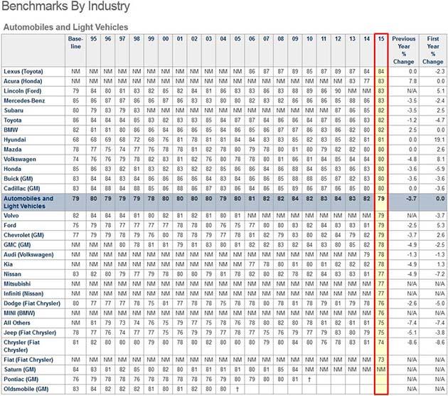 2015美国消费者满意指数,日系车占据半片江山!