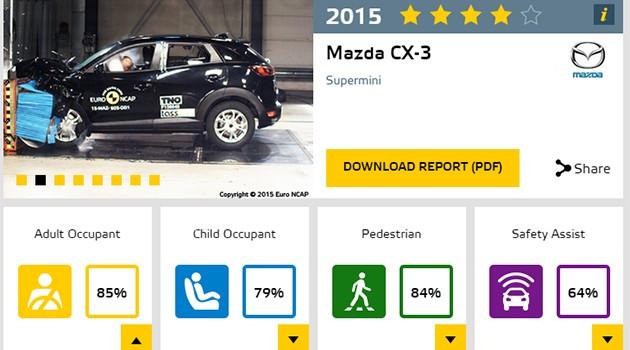 最新EURO NCAP成绩出炉!Mazda CX-3获得4星的佳绩!