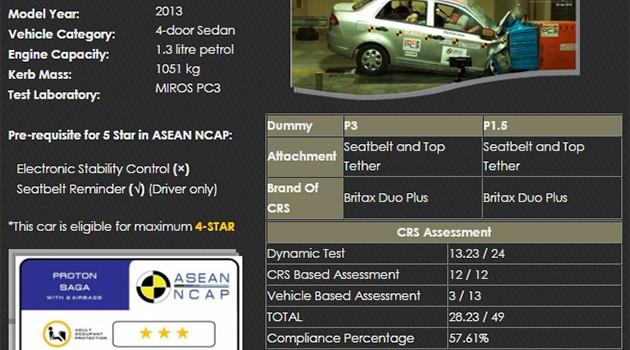 测试与市售版本不符合的是Proton Saga!原厂承诺将为客户免费安装Top Tether!
