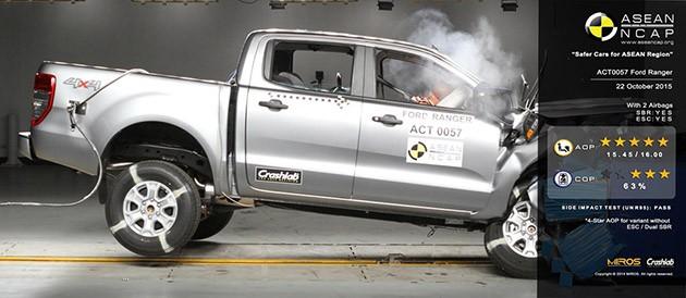 Ford Ranger 获得ASEAN NCAP最高的五星级安全评级