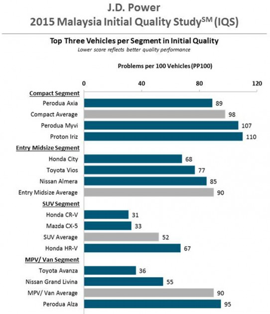 JD Power 2015大马汽车品质调查,Honda品质最好!