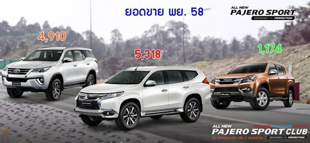 泰国汽车销量:Mitsubishi Pajero Sport力压Toyota Fortuner拿下SUV销售第一!