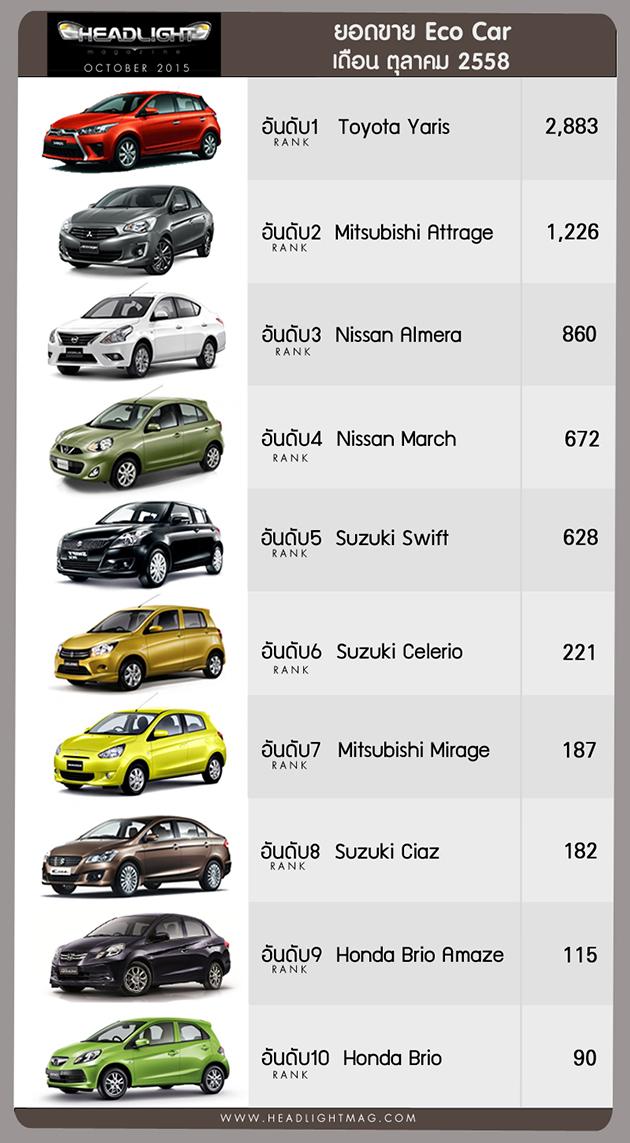 泰国10月汽车销量,Toyota Hilux Revo依旧称霸Isuzu D-Max紧随其后!
