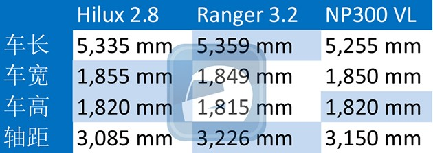 三大皮卡对战!Hilux 2.8+Ranger 3.2+Navara 2.4VL谁更为优秀?