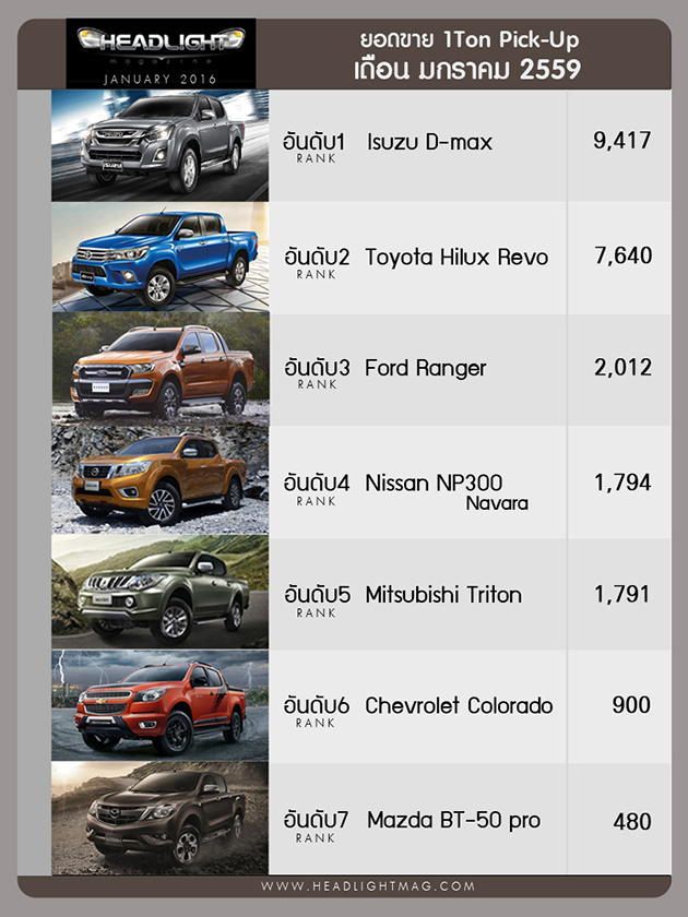 泰国2016年1月汽车销量:Toyota Vios只卖出65辆!