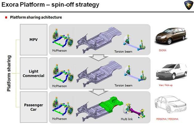 大马汽车品牌分析Part 2:Proton能够咸鱼翻身吗?