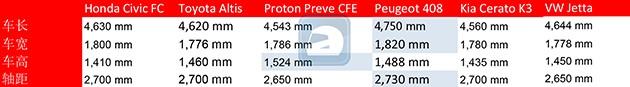残酷大厮杀!Honda Civic FC对上我国其他的C-Segment优势真的那么明显吗?