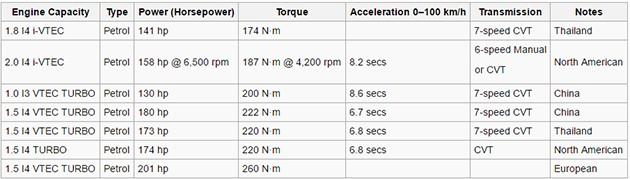 CVT变速箱是否真的不适合以性能为取向的车?