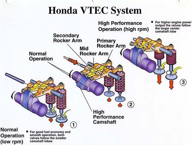 经典引擎回顾:Honda B16,VTEC初试啼声!
