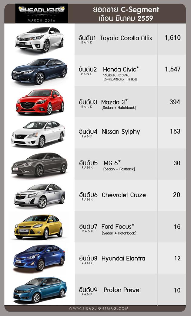 泰国2016年3月汽车销量:BR-V和D-Max 1.9继续制霸销售榜!