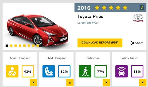 EURO NCAP最新测试出炉!全新Toyota Prius获得5星佳绩!
