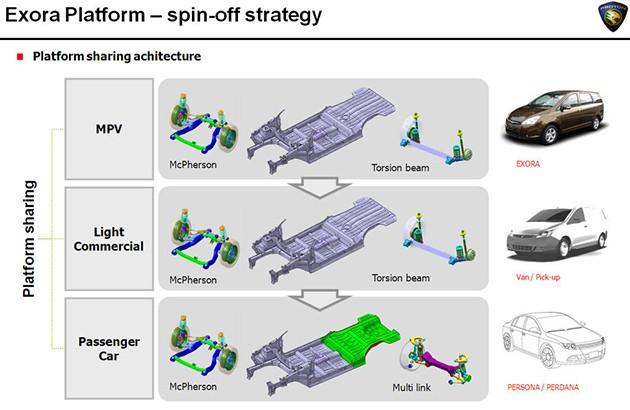 印尼Esemka将和Proton合作开发皮卡车型!