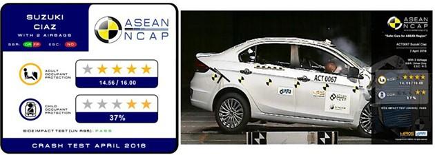 最新一期Asean NCAP成绩出炉!Hyundai和Kia车款获得0星成绩!