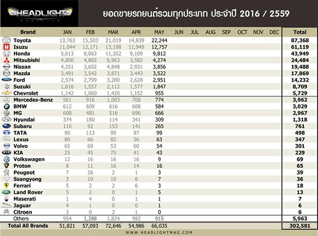 泰国5月汽车销量榜,Vios升级版强势回归!