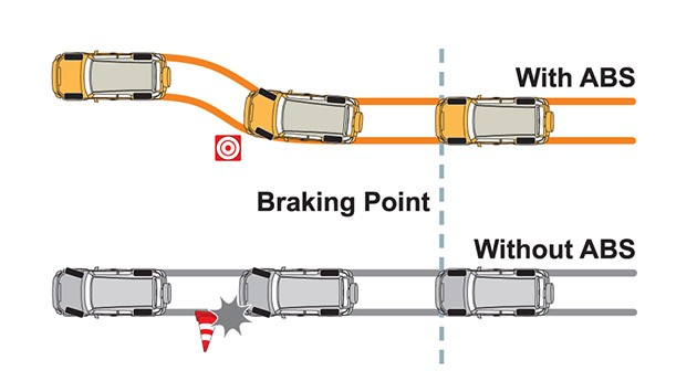 Proton汽车安全系列Part 2:Anti-lock Braking Systems!
