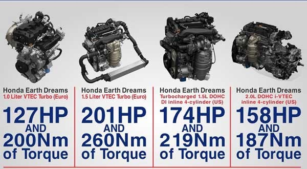 定位低于Type R,Honda Civic FC或新增Type S车型!