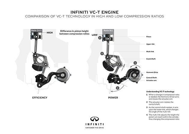 黑科技!Infiniti发布全球首款可调节压缩比引擎!