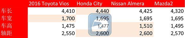 车型对比: 2016 Toyota Vios 和它的同级日系对手比拼!