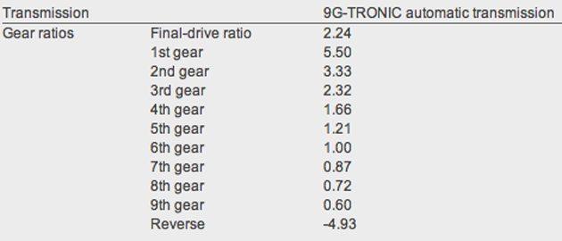 Mercedes-Benz 9G Tronic变速箱齿比