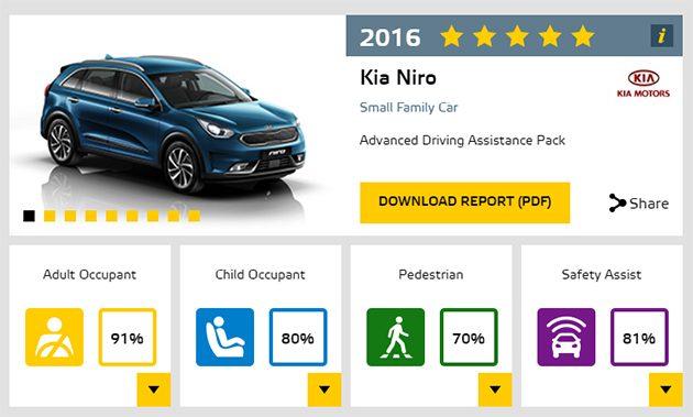 全新Toyota Hilux在Euro NCAP测试获得五星成绩!