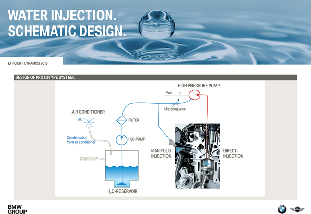宝马黑科技!带你去看BMW的 Water Injection System !