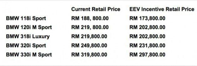 图为BMW获得EEV认证后的价格表
