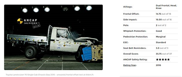 三十年老车 Toyota Land Cruiser 70 在ANCAP获得五星佳绩!