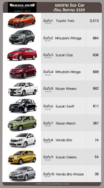 泰国2016年8月销量,2016 Toyota Vios 继续以微差优势领先City!