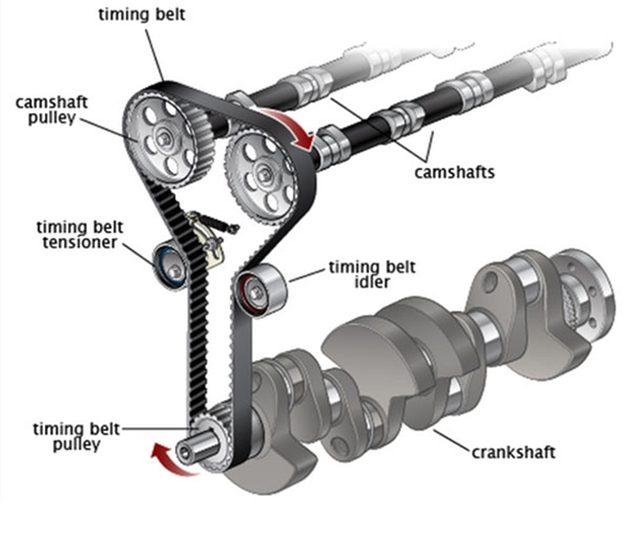 Timing Belt(正时皮带)真的那么差吗?