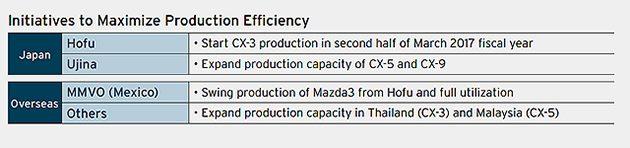 Mazda CX-5 2017 正式下线!