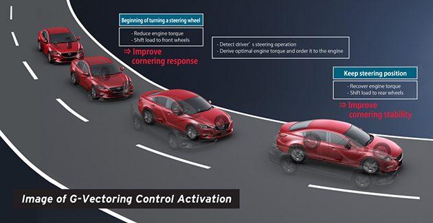 Mazda GVC 技术,突破目前的技术限制!