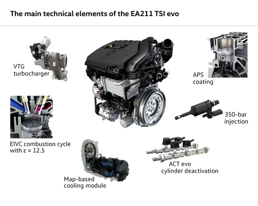 动力表现更强劲! Volkswagen 1.5 TSI 看透透!