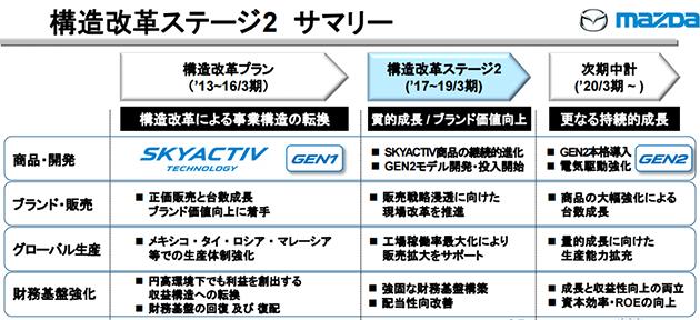 二代 Skyactiv 细节曝光,压缩比达18.0:1!