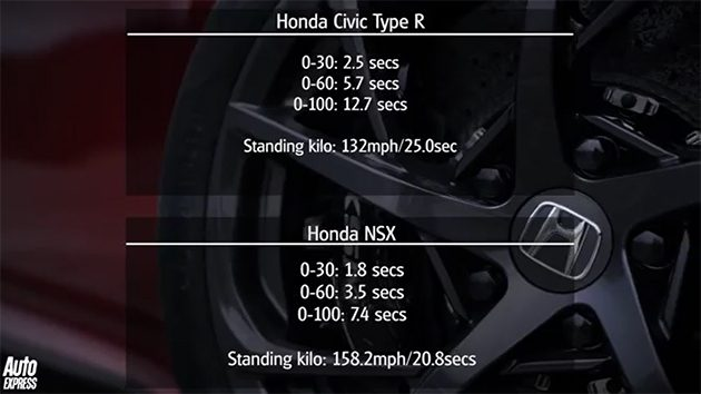 兄弟阋墙! Civic Type R VS NSX 谁胜谁负?