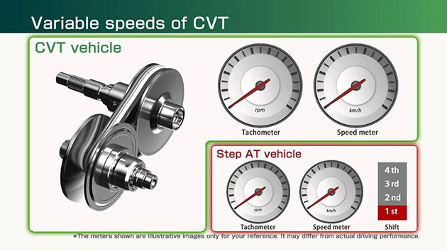 Clutch Type和 Torque Converter 的CVT有什么差别?