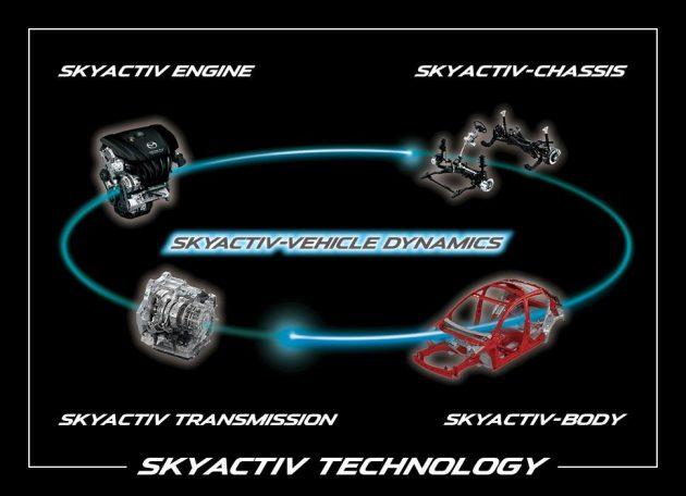最接近涡轮的自然进气?小谈 Skyactiv Gen2 !