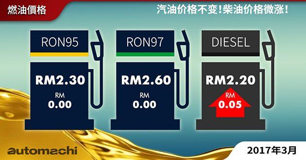 三月份 Oil Price 不变!柴油微涨5 sen!