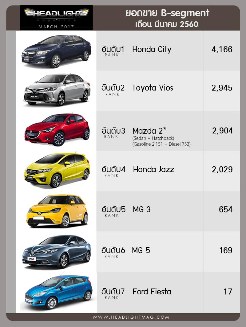 Honda City 在泰国击败Vios成为最好卖的B-Segment Sedan!