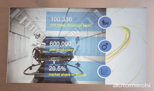 Honda Malaysia 市占率再创新高!达到20.5%!