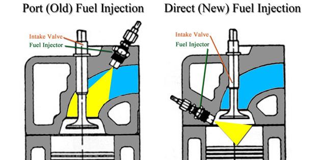 带你去看看 Direct Injection 的历史!