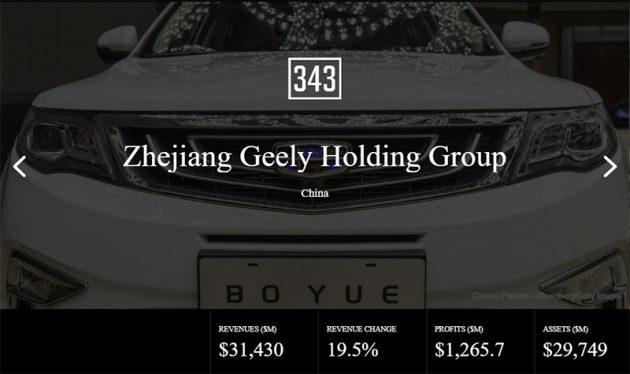 世界财富500强, Geely 营收超越 Subaru 与 Mazda !